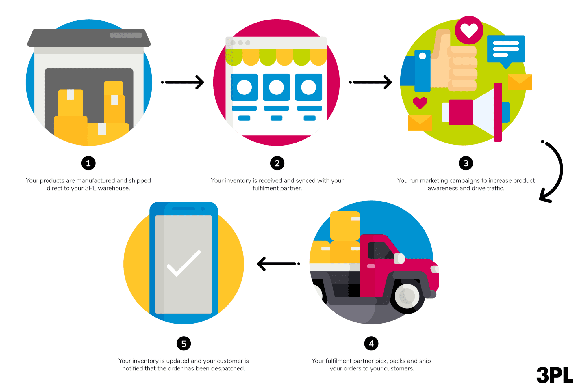 Third-Party Fulfilment Process